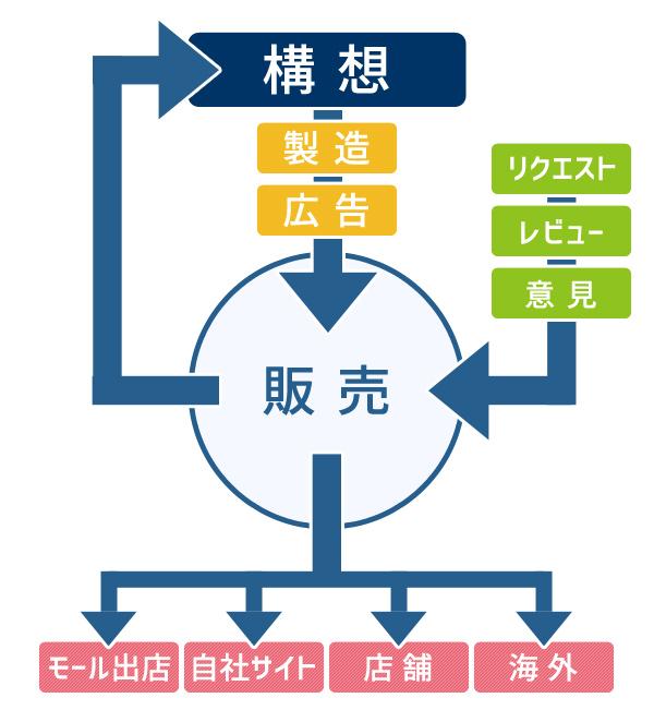 ネット事業指針
